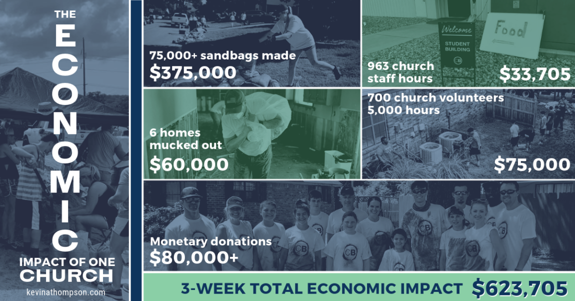 The Economic Impact of One Church